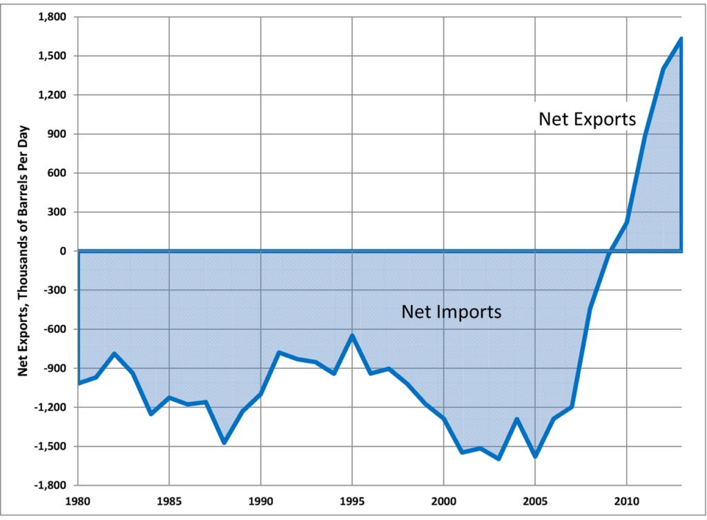 Ki a legnagyobb olajtermelő? Az USA.