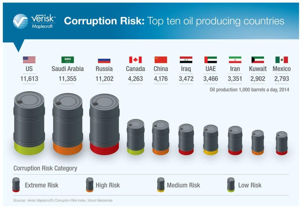 OPEC és nem OPEC kitermelők által termelt mennyiség