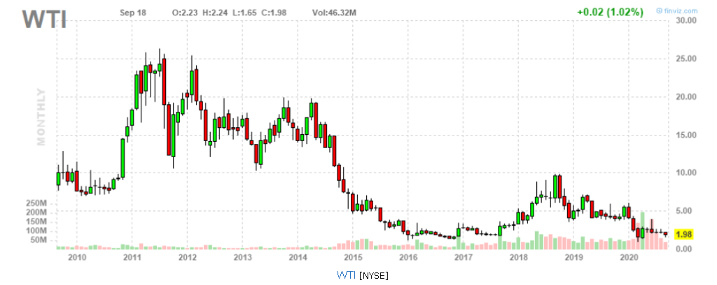 Az olajrészvények kapcsán gyakran felmerülő WTI árfolyam