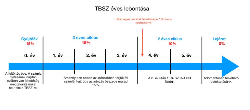 TBSZ számla működése