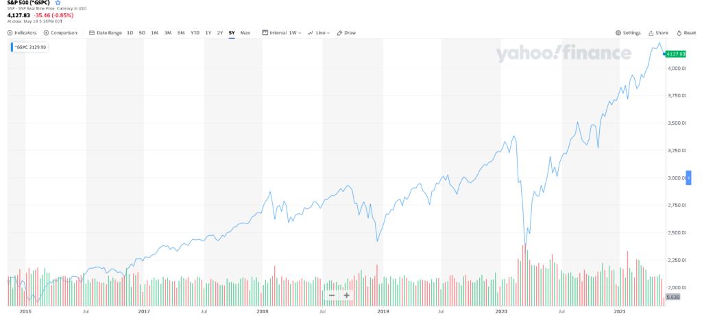 az amerikai tőzsde egyik árfolyamindexe