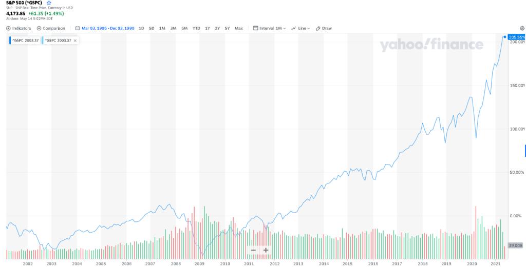 Az S&P 500 tőzsdeindex grafikonja