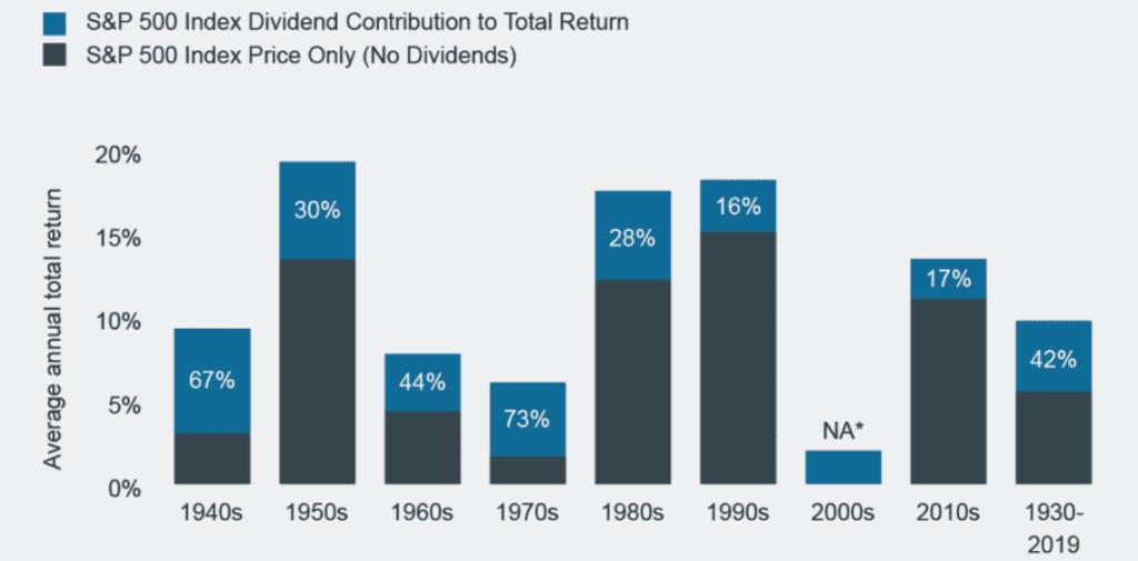 Az osztalékfizető részvények teljesítménye