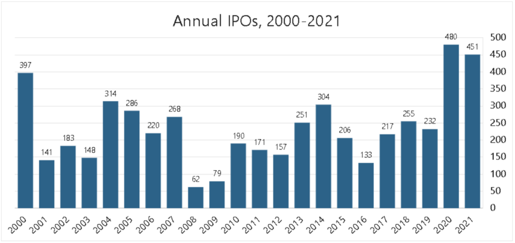 Number of IPOs 2000-2021