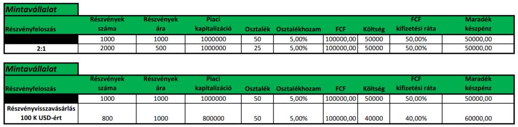 osztalékfizető részvények részvényfelosztása