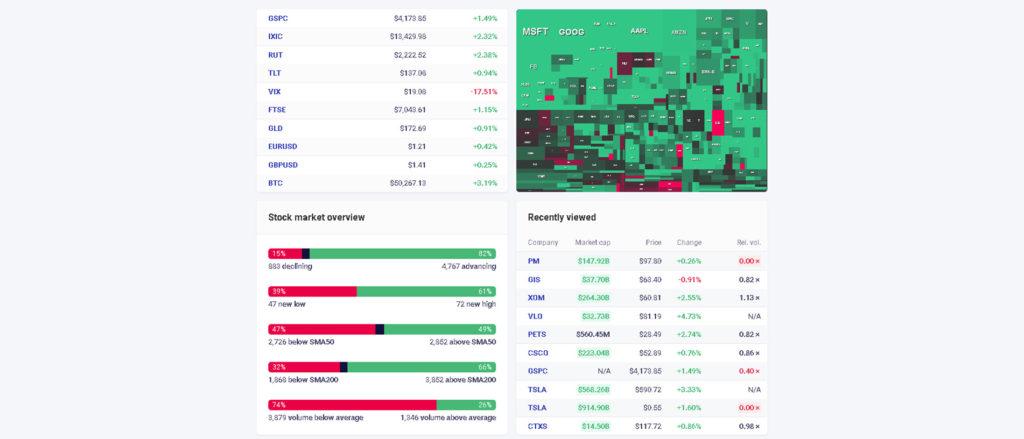 amerikai tőzsde részvény hőtérképe