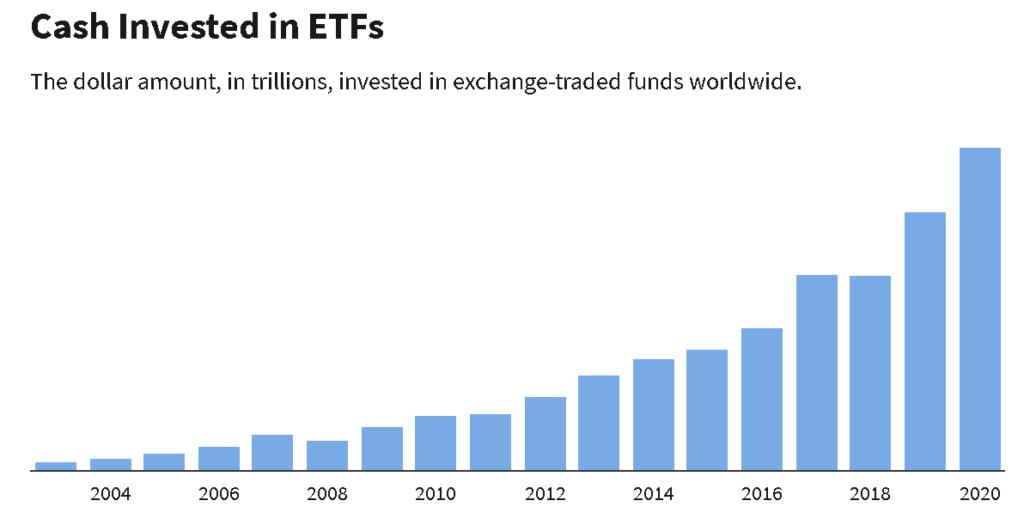Az ETF-ekbe fektetett pénzmennyiség