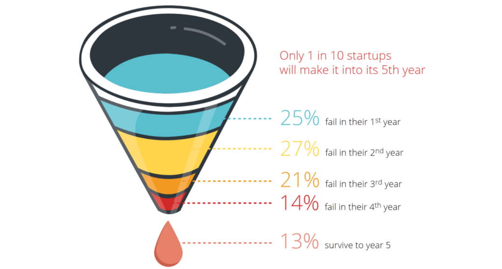 fail of startup