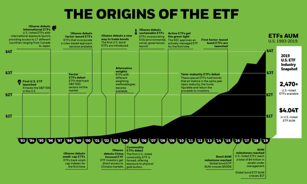 Origins of ETF