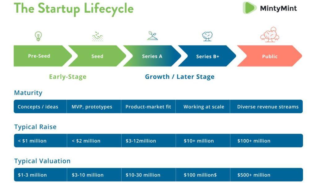 Startupok életciklus fázisai